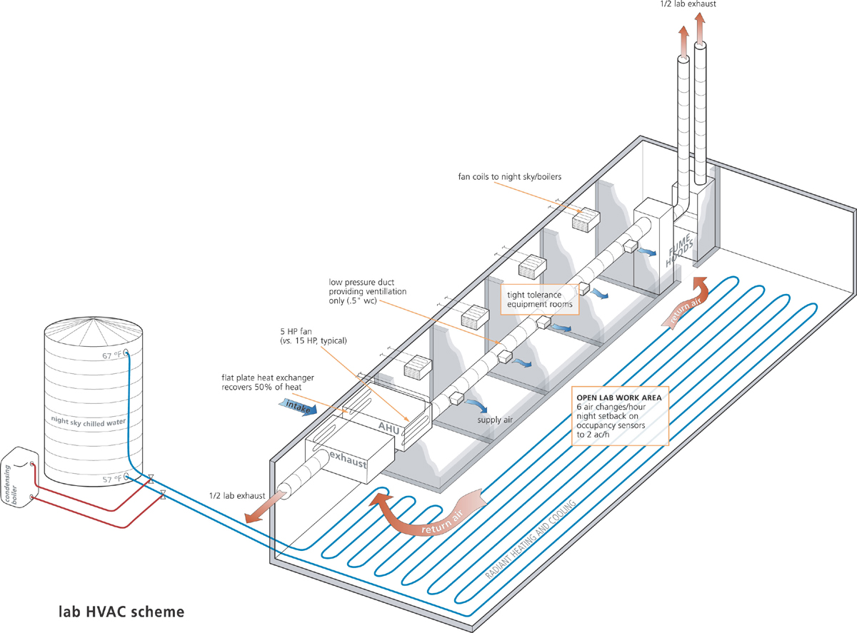 Carnegie Department Of Global Ecology Drawing Hvac System Conceptual Schematic