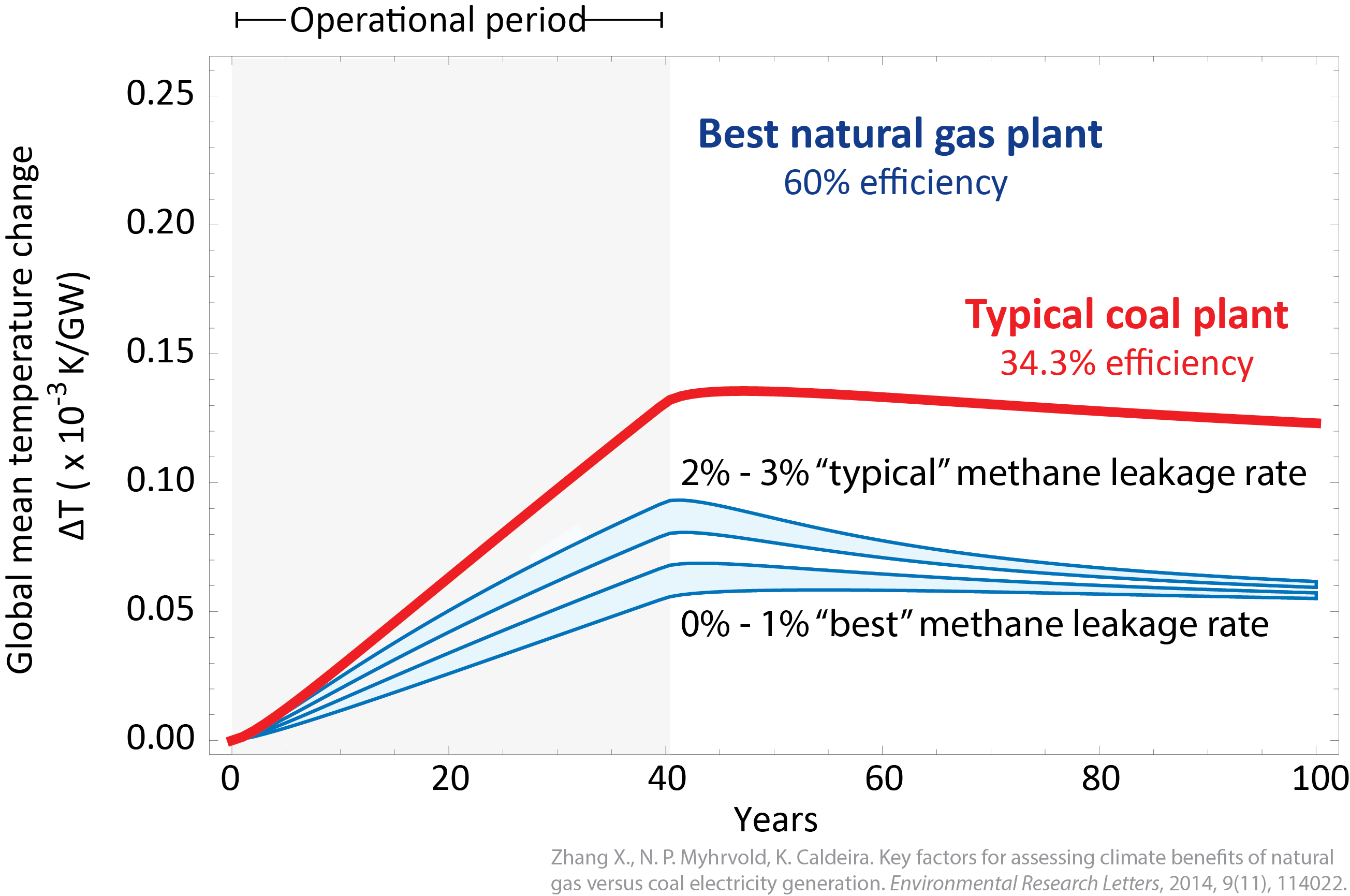 Carnegie Department Of Global Ecology Natural Gas Power Plant Diagram Resides In The Atmosphere At That Time Relative Warming From Versus Coal Plants Depends Primarily On Efficiency