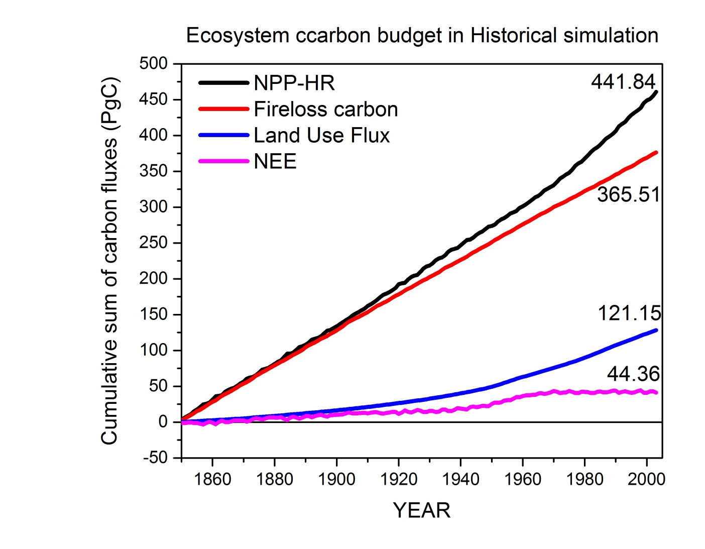 Carnegie Department Of Global Ecology Christmas Tree Light Wiring Diagram Caroldoey A Model Based Investigation The Relative Importance Co2 Fertilization Climate Warming Nitrogen Deposition And Land Use Change On